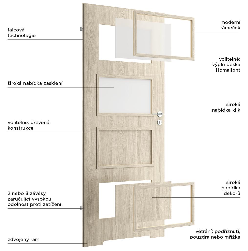 Kolekce Basic - Details